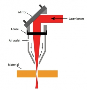 How does a CO2 laser cutter work?
